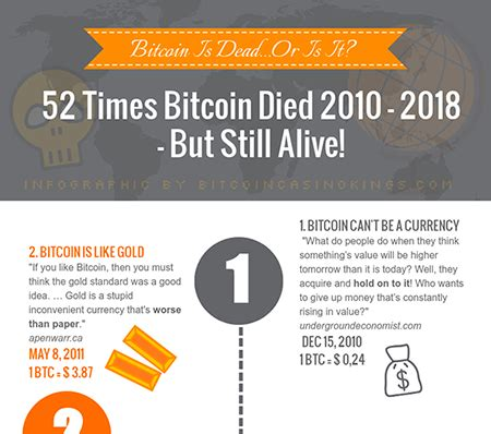 $100 of bitcoin in 2010 is worth $75 million today a bitcoin sign is seen in a window in toronto, may 8, 2014. Bitcoin Infographic: 52 Times Bitcoin Died in 2010 - 2018 ...