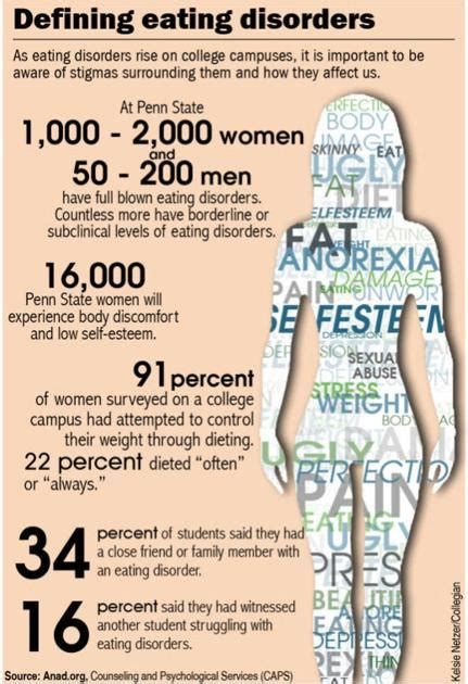 media influence  body image  concern  college