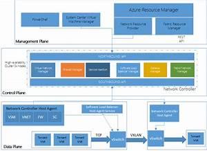 Azurestack Breakdown Of Network Controller