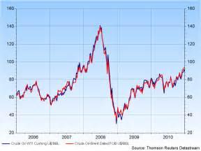 Crude Oil Price Images
