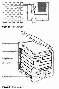 Refrigerator And Freezer System Arrangements