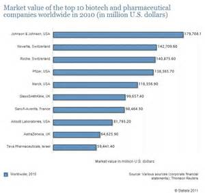 top 10 biotech and pharmaceutical companies worldwide in 2010 laboratory journal business