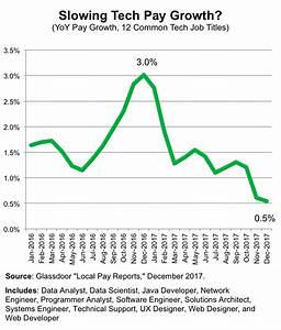 Local Pay Reports: Pay Rises for E-Commerce Jobs in ...