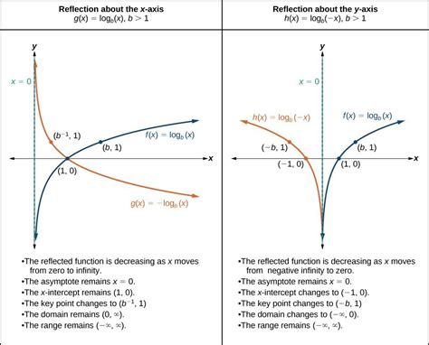 Graphing Transformations Of Logarithmic Functions