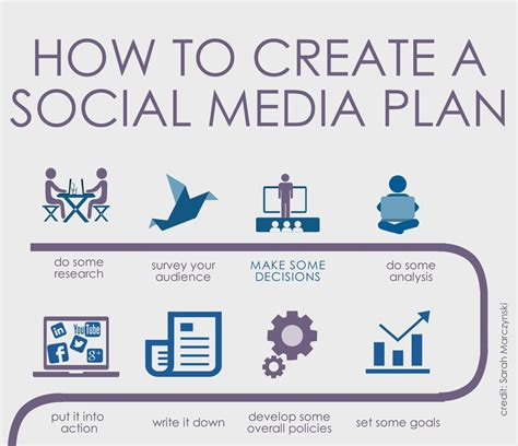 how to make a l creating a social media plan make some decisions arts