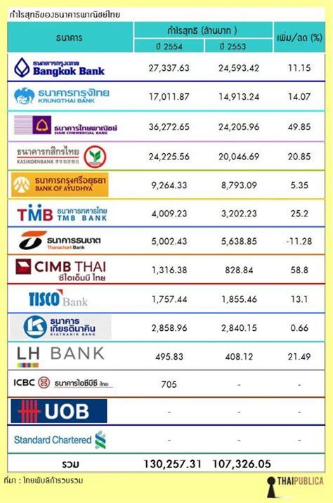 กำไรสุทธิของธนาคารพาณิชย์ปี 2554 - ThaiPublica