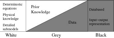 Definition Of Grey by Gray Box Testing Definition Exle