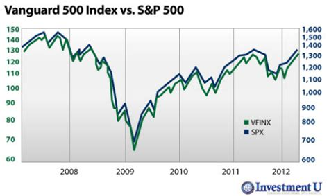 Best Index Funds Why Index Funds Are The Best Seeking Alpha