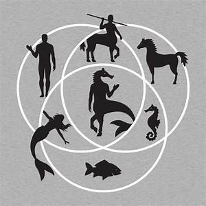 Human Horse Fish Venn Diagram T