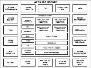 Samsung Introduces Artik 530 Iot Module  U0026 Development Kit