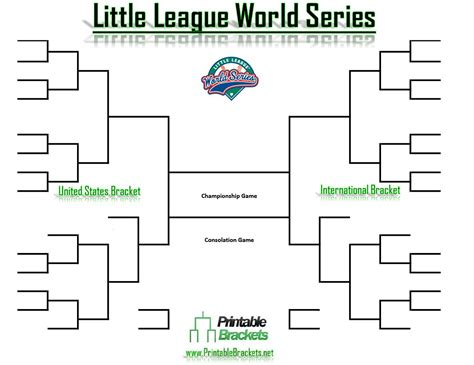 Nfl Standings Predictions 2015 by Little League World Series Bracket Llws Bracket