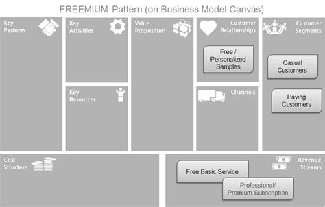 Financial business model template costumepartyrun freemium business model template step step creating wajeb Gallery