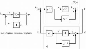 5  Nonlinear System And Loop Transformation