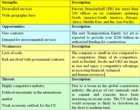 practical application  swot analysis   management