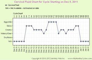 Basal Body Chart When Cervical Fluid Chart Mymonthlycycles