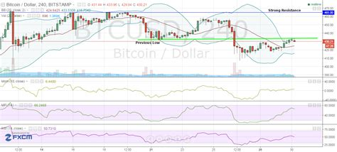 Will bitcoin go up or crash? Bitcoin Price Analysis 30/12/2015 - Surges Near Year-End Target