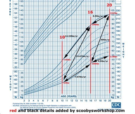Chart Template Category Page 488 Efozacom