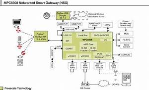 Networked Smart Gateway Based On Mpc8308 Reference Design