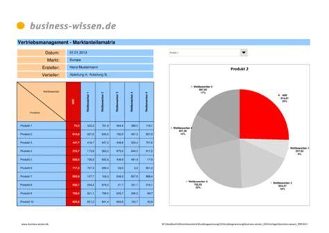 marktanalyse erstellen  business wissende