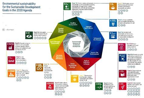 sdg sustainable development goals united nations