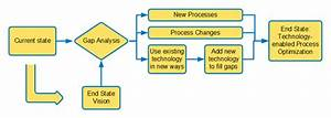 Strategic Call Center Consulting Business Process Optimization