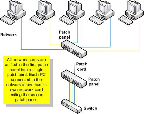 Computer Network Patch Panel