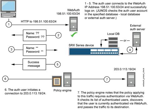 configuring web authentication technical