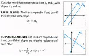 Parallel and Perpendicular Line Slope Equation