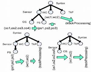 The Parse Tree Of Textdeadlinefromclient