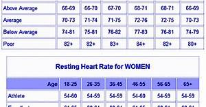 Normal Pulse By Age Chart Resting Heart Rate Chart For Adults Health Pinterest