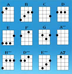 HD wallpapers printable guitar chords beginners