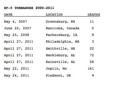 deadliest tornadoes weather extremes
