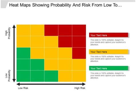 heat maps showing probability  risk    high