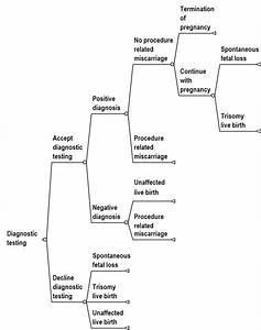 Decision Tree Diagram For Diagnostic Testing