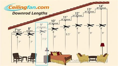 how to measure ceiling fan blades hton bay ceiling fan motor 8663rp kitchen exhaust fan