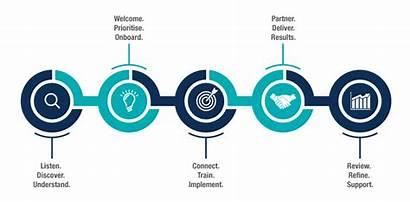 Process Accounting Finance