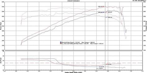 jaguar  type  dyno results graphs hosepower