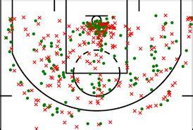 advanced field goal percentage analysis  basketball