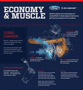 How The Mustang Ecoboost Engine Works  U2014 Via Animations