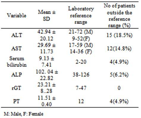 lft blood test normal range determinants of abnormal liver function tests in diabetes patients in myanmar