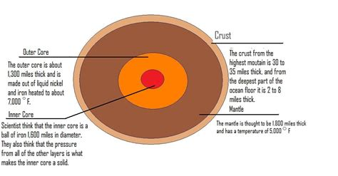 earth diagram to label compare layers of an apple earths