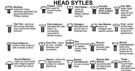Screw Types Chart