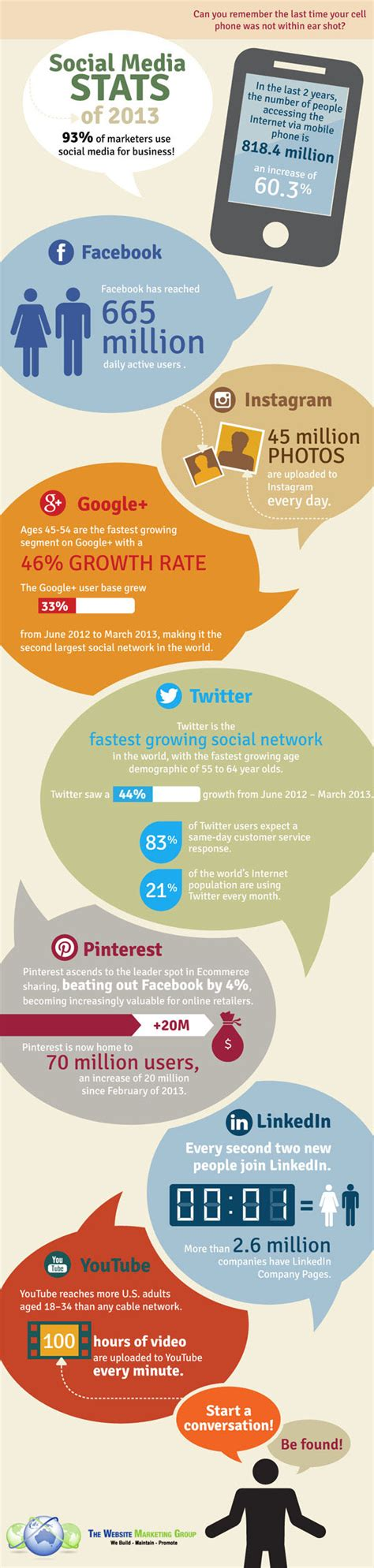 si鑒e social social media ecco le statistiche 2013