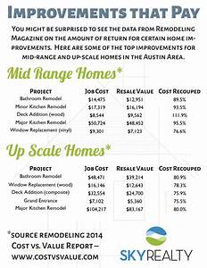 Improvements that pay   Sky Realty