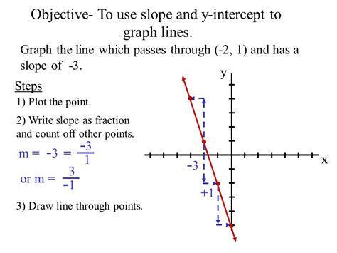 Warm Up Graph The Line Which Passes Through (3, 2) And Has A  Ppt Video Online Download