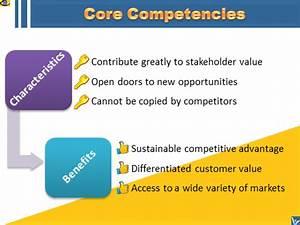 CORE COMPETENCI... Competency Definition