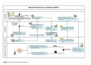 Forwarding Manual Business Process