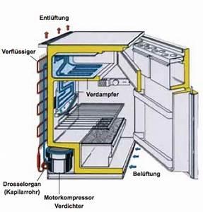 Kühlschrank Rückwand Vereist : wie funktioniert ein k hlschrank ~ Lizthompson.info Haus und Dekorationen