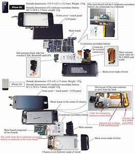 Thorough Comparison Between Iphone 2g And 3g