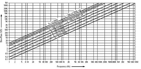 Slew Rate Vs Rise Time by Tips For Making More Accurate Measurements With A